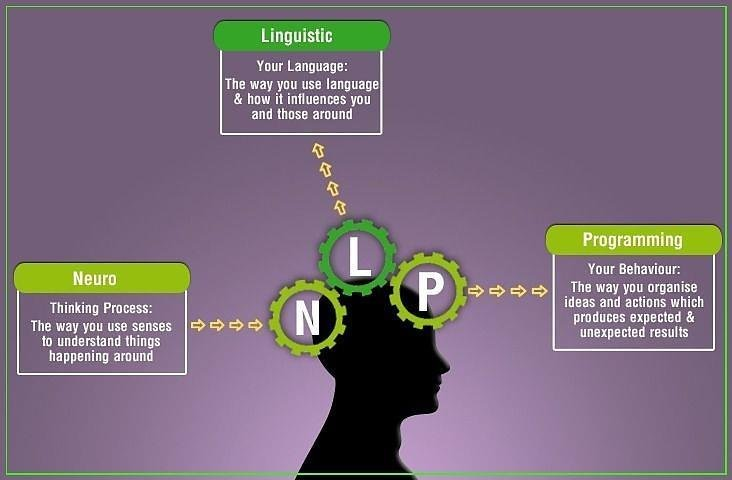 Alex Holistic Threapist Massage NLP thinking process