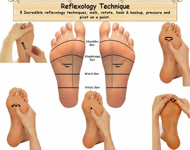 Alex Rey Holistic Terapies Reflexology Foot Technique